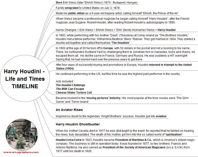 Houdini Life Timeline - artographics