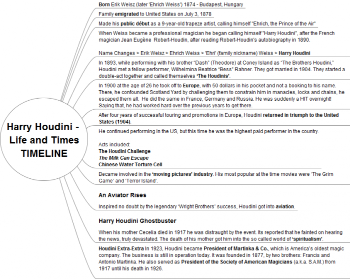 Houdini Mindmap Life and Times TIMELINE